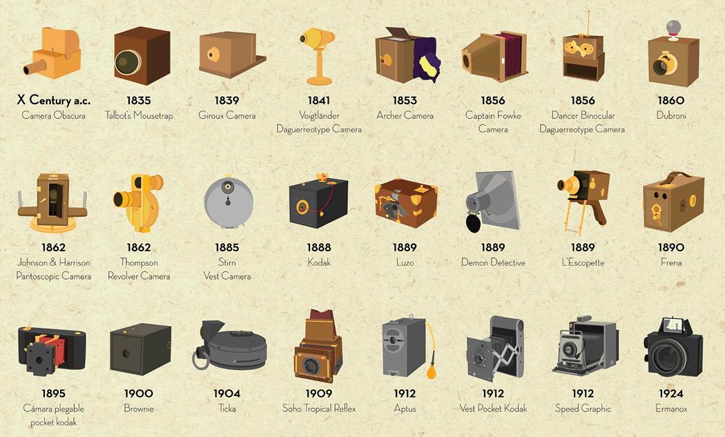 Timeline visual de las cámaras analógicas