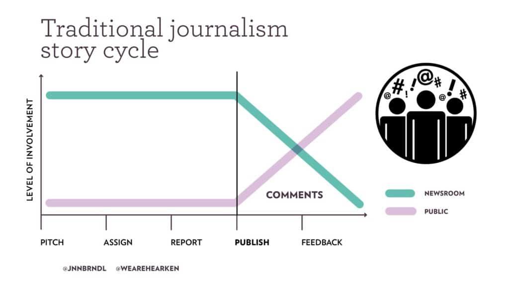 Ciclo tradicional del periodismo