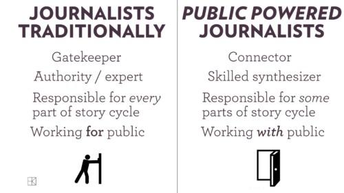 Periodista tradicional - periodista + periodismo ciudadano