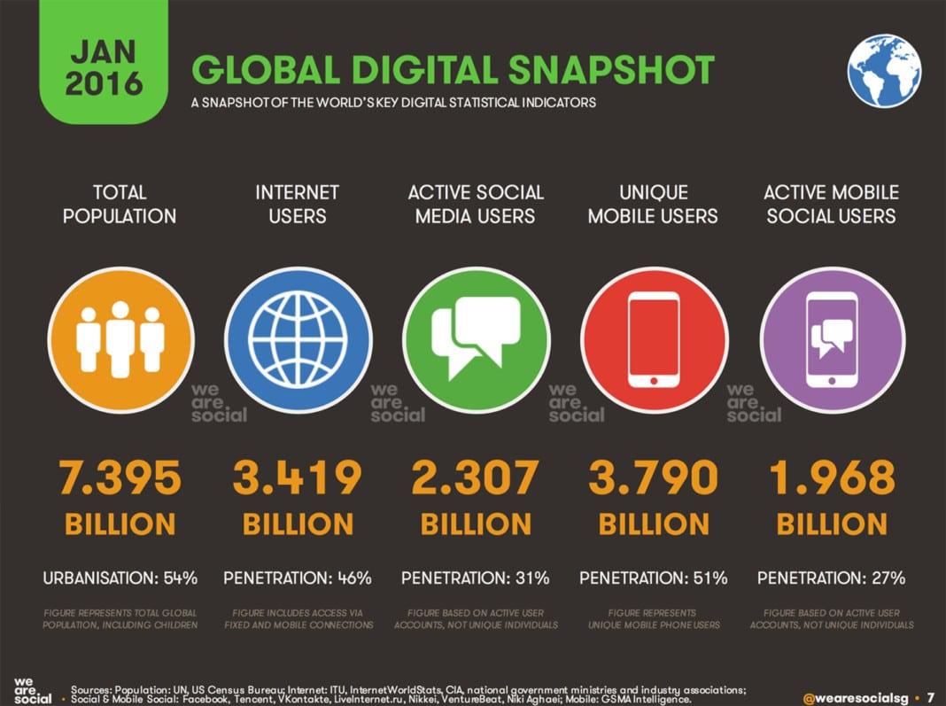 Estado de Internet, social media y movilidad a enero de 2016
