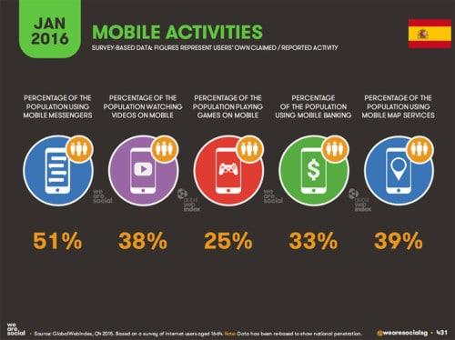 España: usos desde móviles