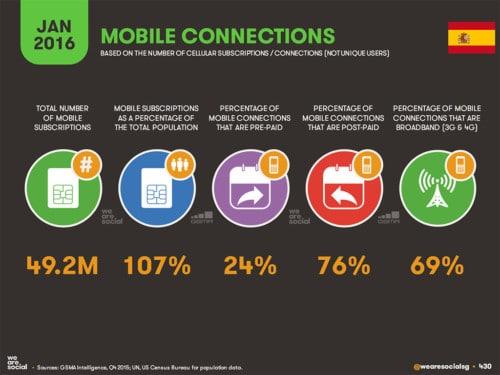 España: conexiones móviles